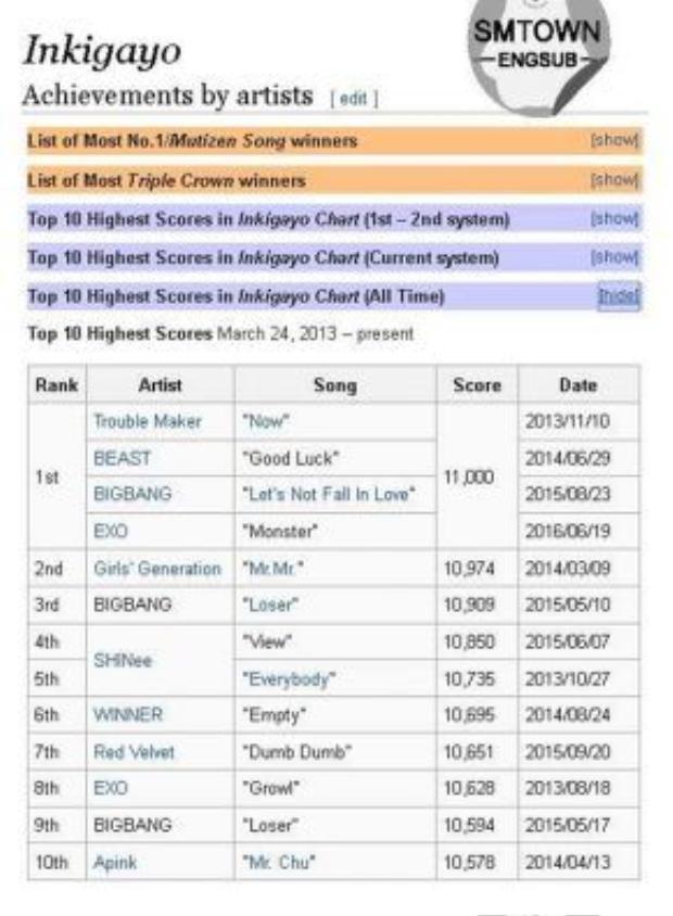 Top 10 ca khúc có số điểm cao nhất tại Inkigayo.