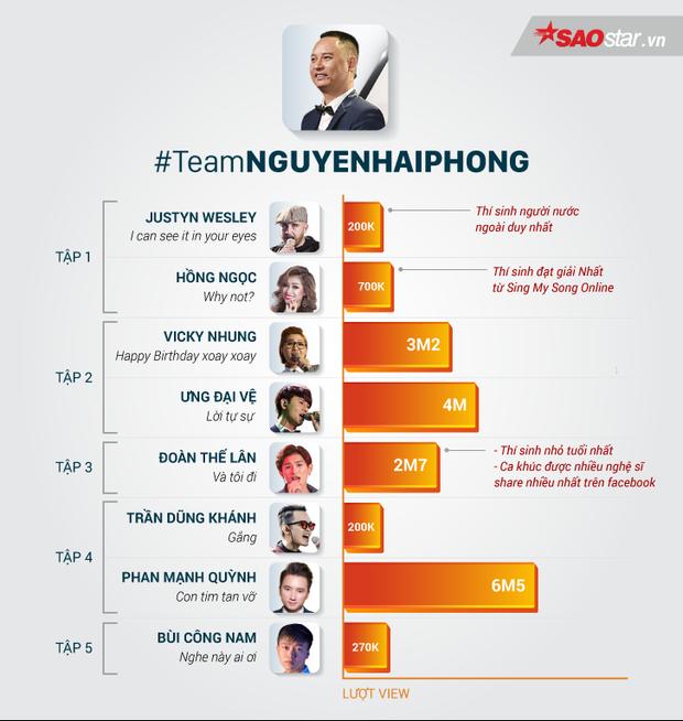 2 trong số 8 chiến binh của Nguyễn Hải Phong, ai đủ bản lĩnh bước vào chung kết?