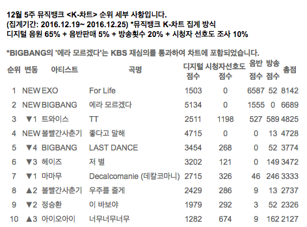 KBS công bố top 10 tuần cuối năm của Music Bank. Đứng vị trí đầu tiên là For Life (8142 điểm), về thứ hai là FXXK IT (6689 điểm).