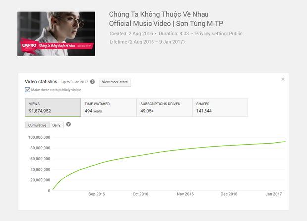 Không phải lần đầu tạo cú hit 1 triệu lượt theo dõi trên Youtube, Sơn Tùng M-TP còn làm được nhiều hơn thế!