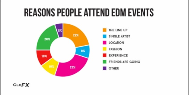 Dựa theo khảo sát của GloFX năm 2016 tại Mỹ, kết quả cao nhất cho thấy lý do giới trẻ tham gia các sự kiện EDM là vì vị trí sự kiện, dàn line up vàvì họ tham gia cùng bạn bè.