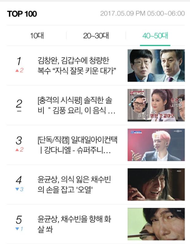 Và #3 trong độ tuổi từ 40 đến 50.Chung cuộc, video của Kang Daniel đã đánh bại Park Jihoon - thực tập sinh hot nhất từ đầu mùa đến giờ.