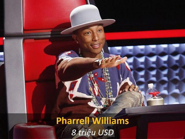 Mức thù lao khá thấp so với Pharrell có lẽ là do một cái gì đó đã xảy ra trong quá trình đàm phán hoặc có thể anh chàng cũng không quan trọng đến vấn đề tiền bạc. Thực sự thì có thể thấy rõ Pharrell đã vô cùng hứng thú khi được ngồi vị trí này.
