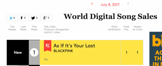 Chuyển động BXH Thế giới: Loạt sao nữ US-UK trở lại, BlackPink dẫn đầu girlgroup Kpop
