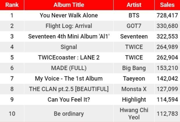Lượng bán album của BTS gấp 2 lần nhóm nhạc đứng thứ 2 là GOT7.