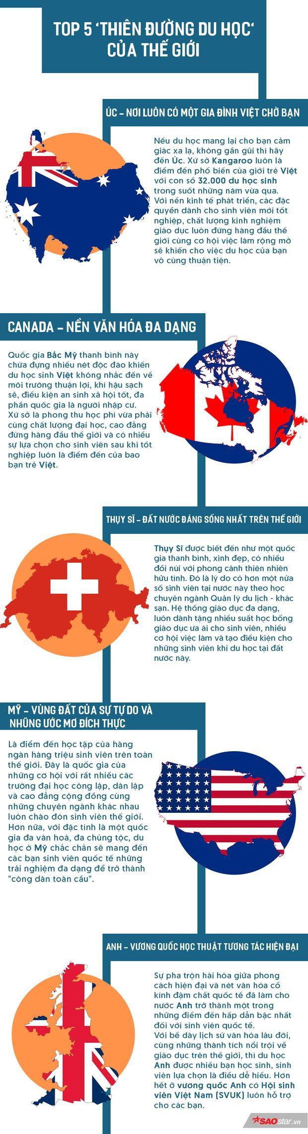 TOP 5 đất nước thiên đường nhất định bạn phải nghía qua nếu chuẩn bị du học