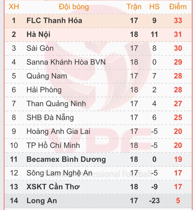 BXH V-League hiện tại.