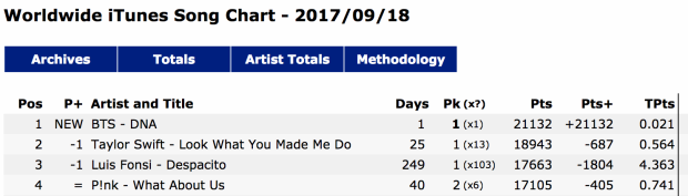 DNA dẫn đầu Itunes Worldwide.