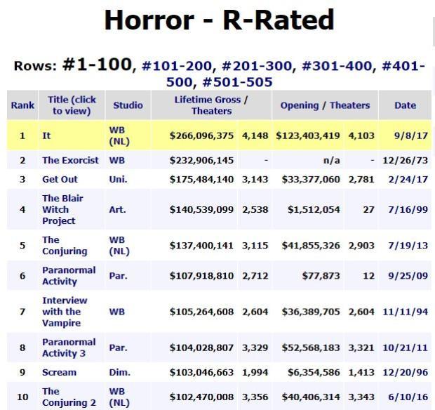 Top 10 phim kinh dị nhãn R có doanh thu nội địa cao nhất.