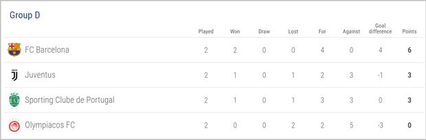Cục diện bảng D sau lượt trận thứ 2.