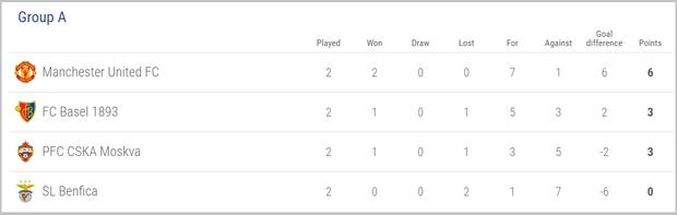 BXH Bảng A Champions League.
