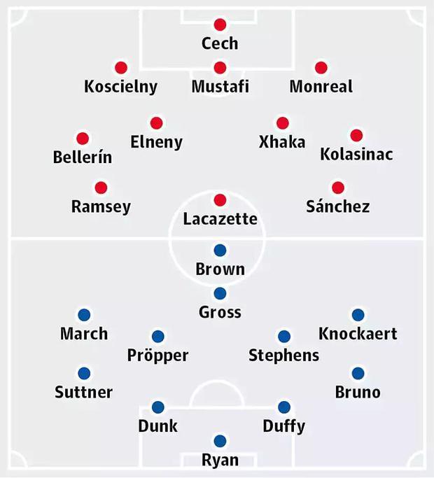 Đội hình dự kiến trận Arsenal vs Brighton & Hove Albion.