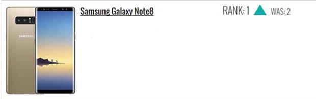 Samsung Galaxy Note 8 đứng đầu, tăng 1 hạng.
