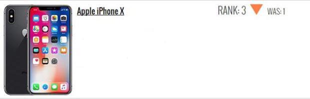 iPhone X đứng thứ ba, giảm 2 hạng.