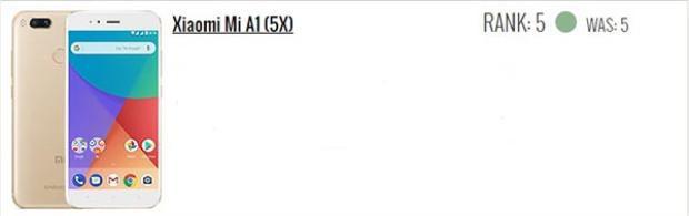 Xiaomi Mi A1 đứng vị trí thứ 5, giữ nguyên hạng.