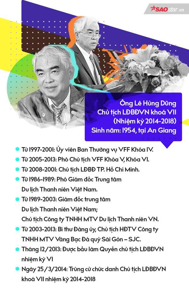 Thông tin về chủ tịch Lê Hùng Dũng được trích từ trang chủ VFF.