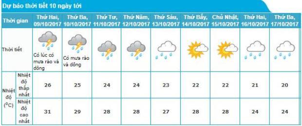 Sau 2 ngày mưa rào và dông liên tiếp, Hà Nội sẽ bắt đầu đón đợt không khí lạnh tăng cường, nhiệt độ giảm sâu hơn.