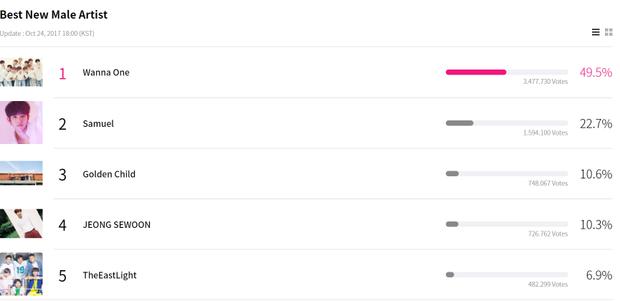 Tân binh siêu hot Wanna One đang dẫn đầu hạng mục Nam Nghệ sĩ mới xuất sắc nhất với 49,5% phiếu bầu, bỏ xa các đối thủ khác.