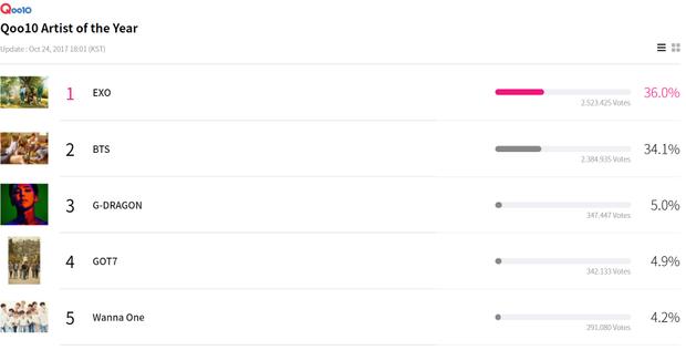 2 vị trí đầu bảng của hạng mục Nghệ sĩ của năm là EXO và BTS hoàn toàn bỏ xa các đối thủ còn lại.