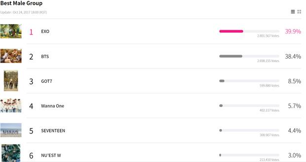 Giải Nhóm nhạc Nam của năm hiện tại chỉ còn là cuộc chiến giữa BTS và EXO.