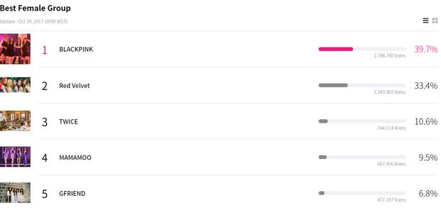 """Dù đang cách biệt hơn 400 ngàn lượt vote nhưng BlackPink vẫn phải """"dè chừng"""" đối thủ Red Velvet trong hạng mục Nhóm nhạc nữ xuất sắc nhất."""