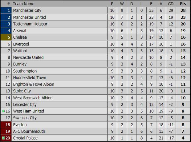 Vòng 10 Premier League: Các đại gia cùng thắng