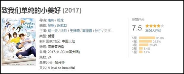 Điểm số khá cao của phim trên trang đánh giá phim uy tín của Trung Quốc