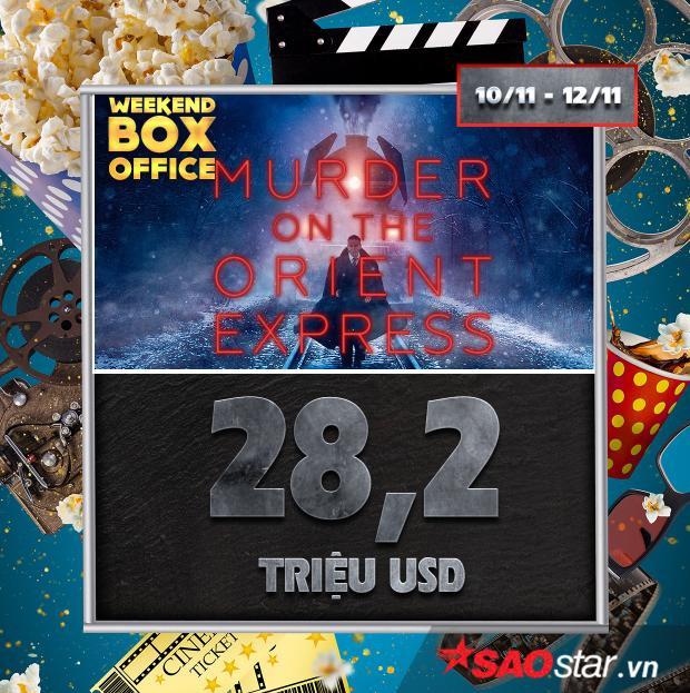 Thor: Ragnarok tiếp tục hạ gục loạt phim mới để dẫn đầu doanh thu phòng vé