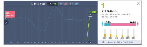 """Wanna One """"phá đảo"""" Melon với ca khúc mới."""
