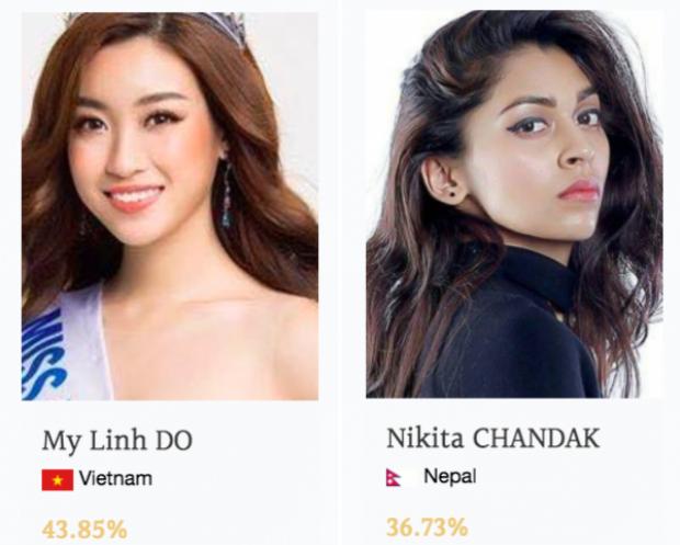 2 tiếng trước khi tìm ra Thí sinh được bình chọn nhiều nhất, đại diện Việt Nam vẫn xuất sắc đứng đầu cuộc đua với 43,85% vote. Người đẹp Nepal - đối thủ của Mỹ Linh tại vòng online tiếp tục theo sát từng phiếu vote với 36,73% lượt bình chọn.