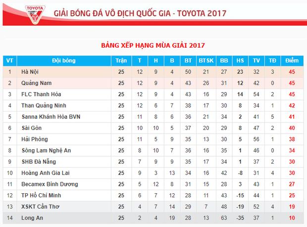 Cục diện V-League 2017 sau vòng 25.