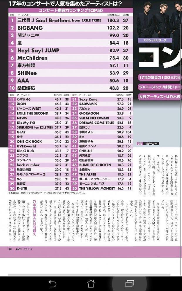 Tạp chí Nikkei Entertainment công bố 50 nghệ sĩ có Concert diễn ra thành công nhất tại Nhật năm 2017 (kết quả dựa trên số lượng khán giả)