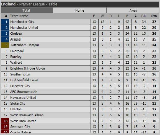 Nhờ trận thắng này mà Arsenal trở lại top 4 quen thuộc, với 12 điểm ít hơn đội đầu bảng.