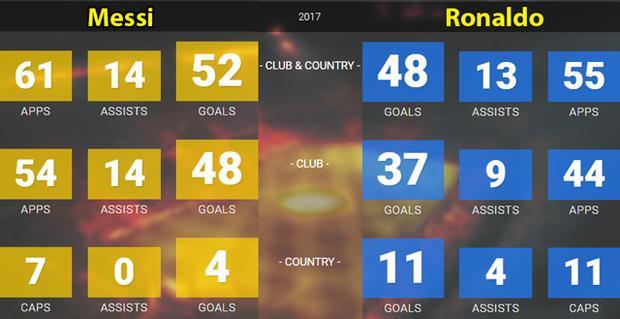 Thành tích ghi bàn, kiến tạo của Messi và Ronaldo trong năm 2017.