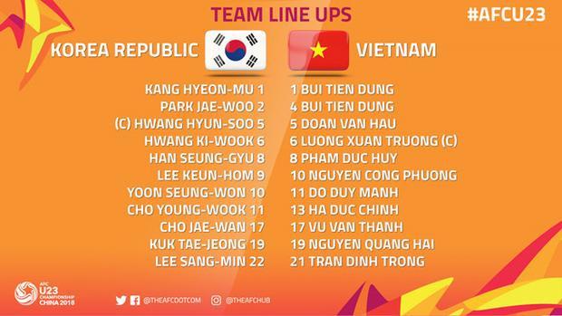 Danh sách cầu thủ đá chính của U23 Việt Nam và U23 Hàn Quốc