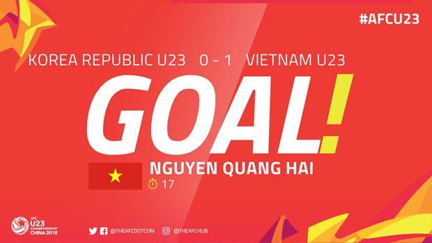 Trang cá nhân của AFC đưa thông tin Quang Hải ghi bàn mở tỷ số cho U23 Việt Nam trong trận gặp đối thủ mạnh U23 Hàn Quốc.