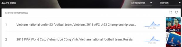Nội dung đang được quan tâm nhất tại Việt Nam theo Google ghi nhận.