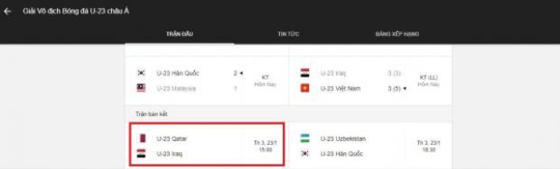 Dành chiến thắng ở trận tứ kết nhưng U23 Việt Nam vẫn không được Google cho… đi tiếp.