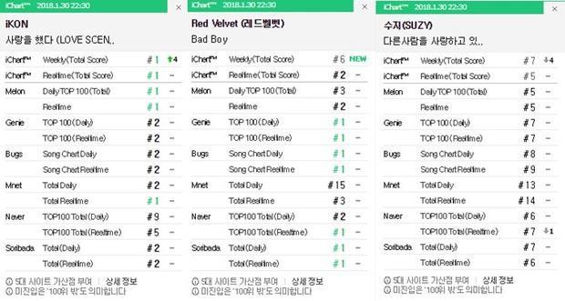 Vị trí cụ thể 3 bài hát của iKON, Red Velvet, Suzy thống kê từ các BXH nhạc số lớn nhỏ ngày 30/1.