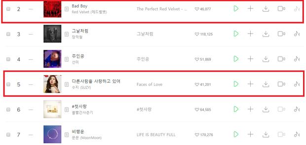 Bài hát mới của Suzy tụt lại ở vị trí thứ 5.