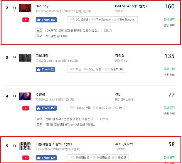 Ca khúc của Red Velvet và Suzy cách nhau 3 thứ hạng trên iChart.