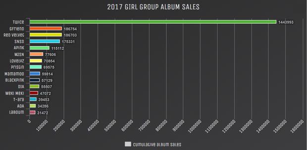 Số liệu bán đĩa của 15 girlgroup trong năm 2017.
