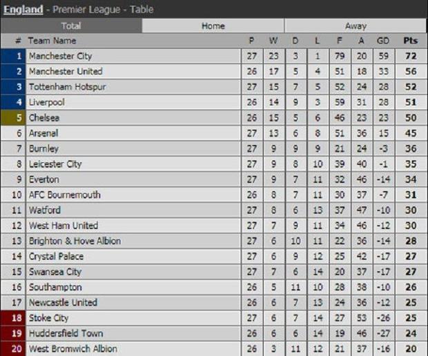 BXH Premier League sau các trận đã kết thúc tại vòng 27.