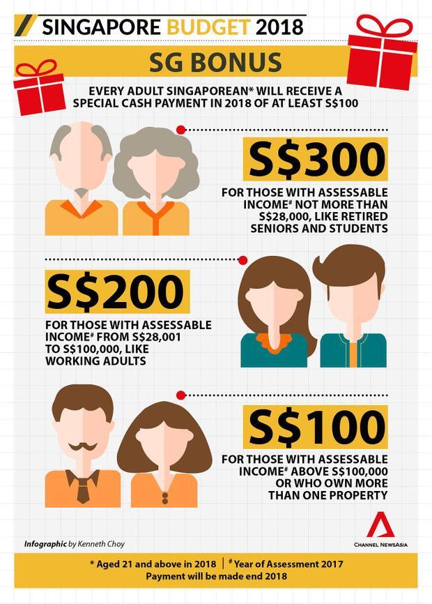 Toàn bộ công dân trên 21 tuổi ở Singapore sẽ nhận lì xì từ chính phủ theo 3 mức khác nhau tùy theo thu nhập từng người.