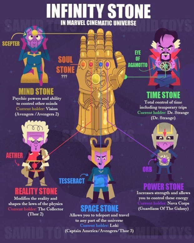 6 Viên đá Vô Cực của Vũ trụ Marvel hiện đang ở nơi nào?