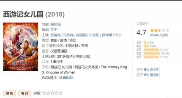 """Số điểm trên trang đánh giá phim nổi tiếng Douban dành cho """"Tây du ký 3: Nữ nhi quốc"""" hiện đang dưới mức trung bình: 4.7/10."""