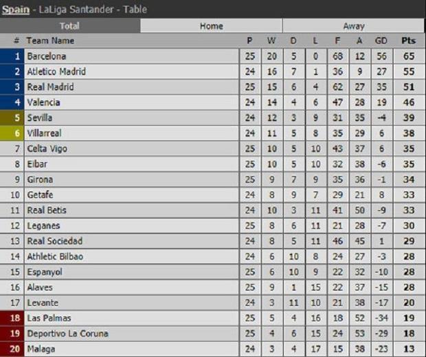 BXH La Liga sau các trận đã kết thúc ở vòng 25.