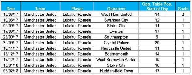 Thống kê cho thấy 12 bàn thắng tại Premier League mùa này của Lukaku chỉ vào lưới các đội bóng ngoài Top 6.