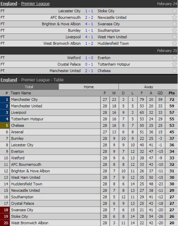 Kết quả và BXH Ngoại hạng Anh tạm thời sau vòng 28.