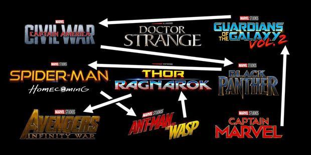 Giai đoạn ba của Marvel: Thứ tự diễn biến của các bộ phim hoàn toàn bị xáo trộn